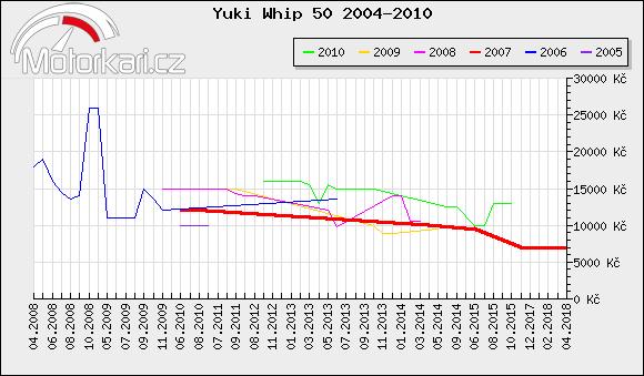 Yuki Whip 50 2004-2010