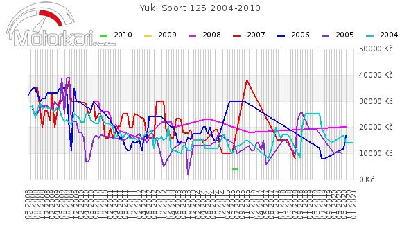 Yuki Sport 125 2004-2010