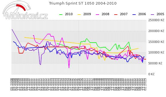 Triumph Sprint ST 1050 2004-2010