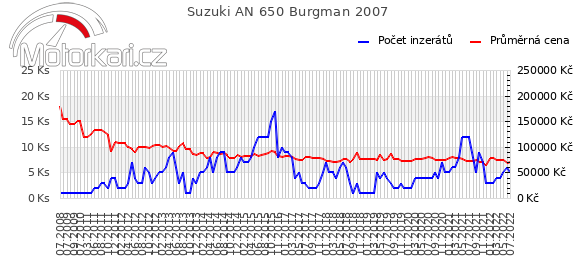 Suzuki AN 650 Burgman 2007