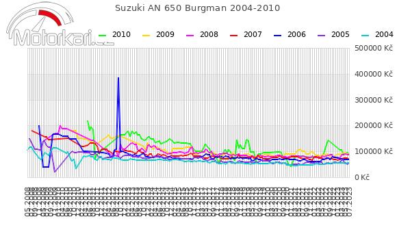 Suzuki AN 650 Burgman 2004-2010