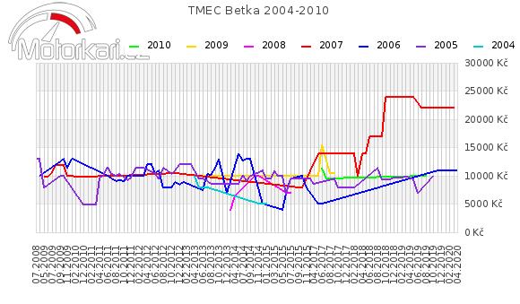 TMEC Betka 2004-2010