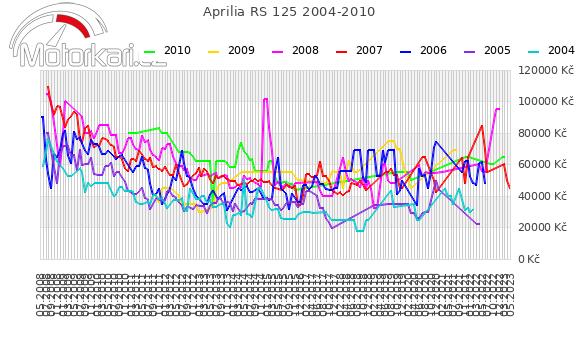 Aprilia RS 125 2004-2010