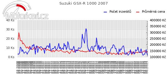 Suzuki GSX-R 1000 2007