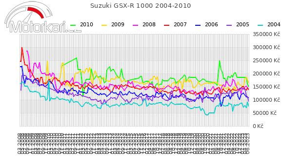 Suzuki GSX-R 1000 2004-2010