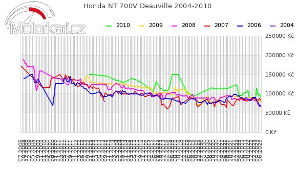 Honda NT 700V Deauville 2004-2010