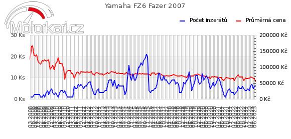 Yamaha FZ6 Fazer 2007