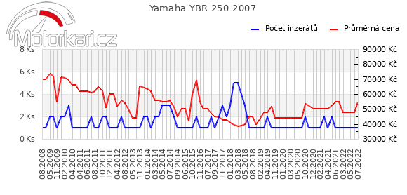 Yamaha YBR 250 2007