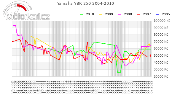 Yamaha YBR 250 2004-2010