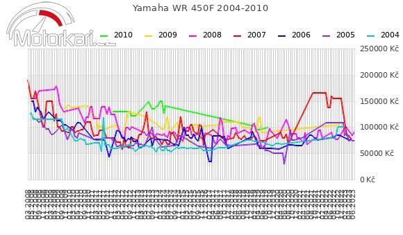 Yamaha WR 450F 2004-2010