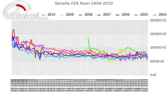Yamaha FZ6 Fazer 2004-2010