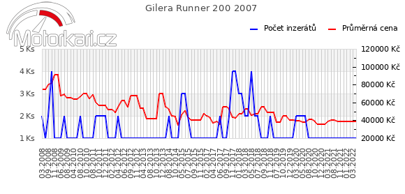 Gilera Runner 200 2007