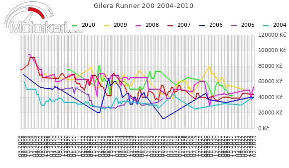 Gilera Runner 200 2004-2010