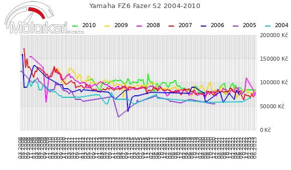 Yamaha FZ6 Fazer S2 2004-2010