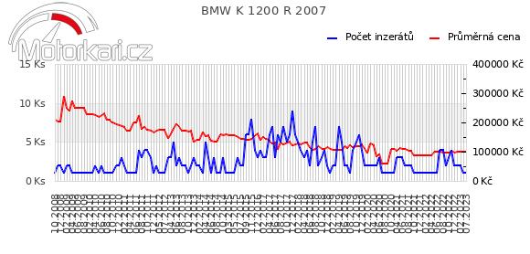 BMW K 1200 R 2007