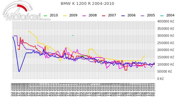 BMW K 1200 R 2004-2010
