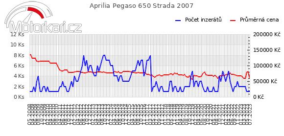 Aprilia Pegaso 650 Strada 2007
