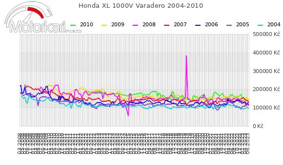 Honda XL 1000V Varadero 2004-2010