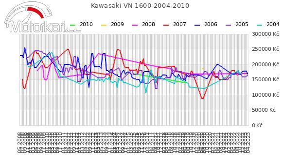 Kawasaki VN 1600 2004-2010