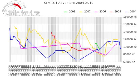 KTM LC4 Adventure 2004-2010