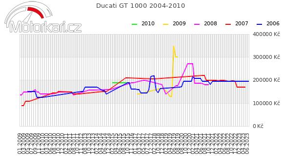 Ducati GT 1000 2004-2010