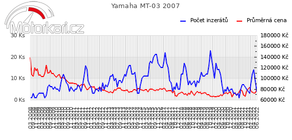 Yamaha MT-03 2007