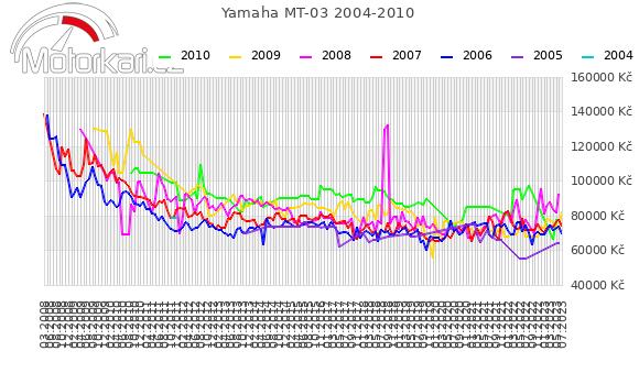 Yamaha MT-03 2004-2010