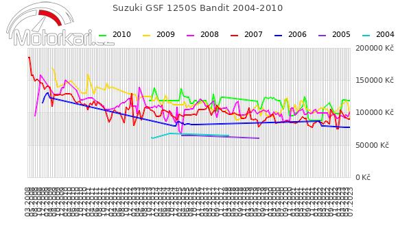 Suzuki GSF 1250S Bandit 2004-2010