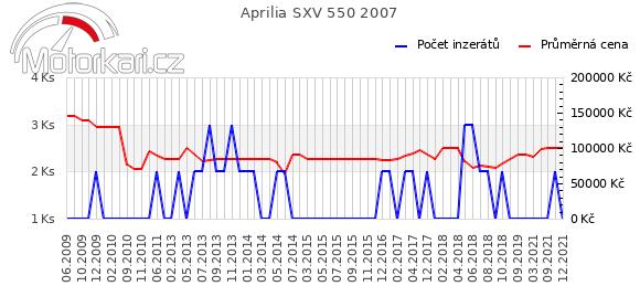 Aprilia SXV 550 2007
