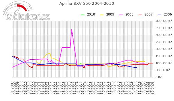 Aprilia SXV 550 2004-2010