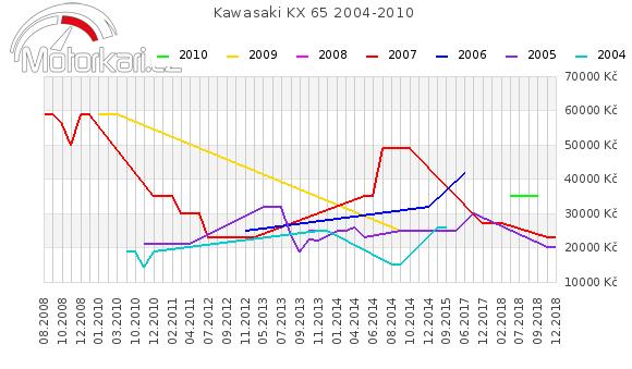 Kawasaki KX 65 2004-2010