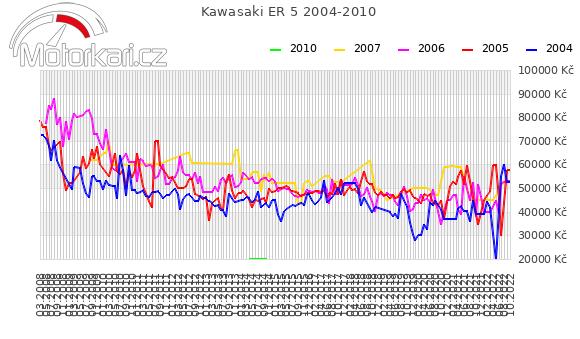 Kawasaki ER 5 2004-2010