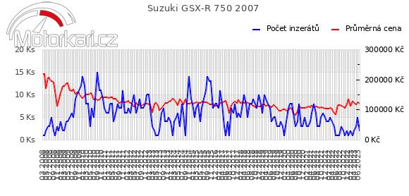 Suzuki GSX-R 750 2007