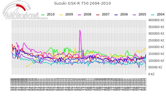 Suzuki GSX-R 750 2004-2010