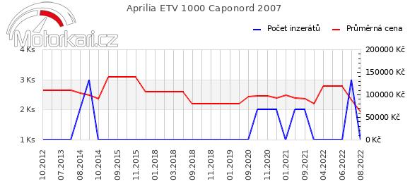 Aprilia ETV 1000 Caponord 2007