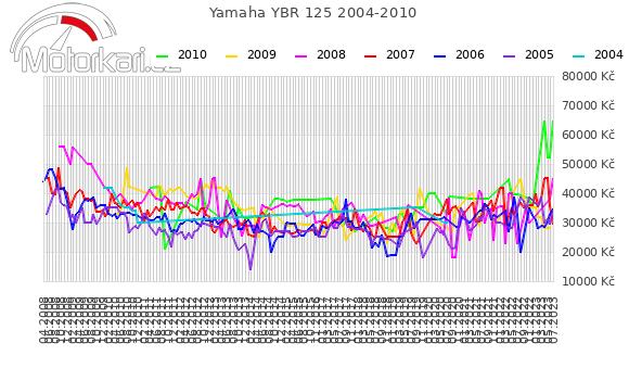 Yamaha YBR 125 2004-2010