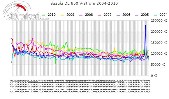 Suzuki DL 650 V-Strom 2004-2010