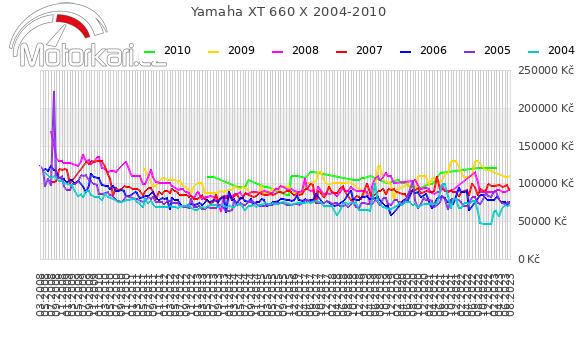 Yamaha XT 660 X 2004-2010