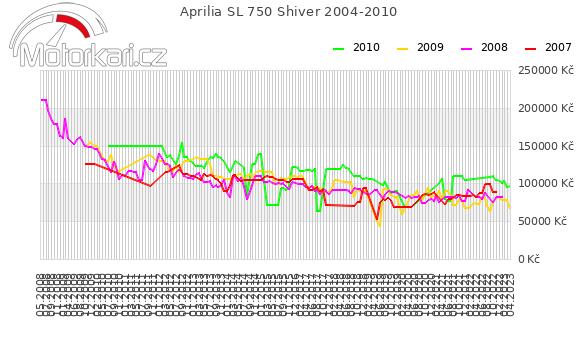 Aprilia SL 750 Shiver 2004-2010