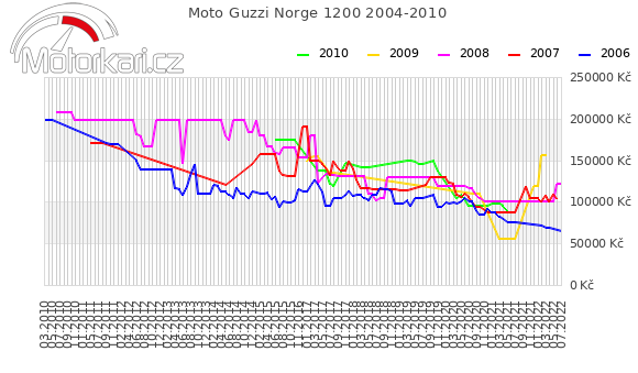 Moto Guzzi Norge 1200 2004-2010