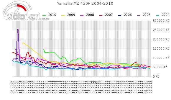 Yamaha YZ 450F 2004-2010