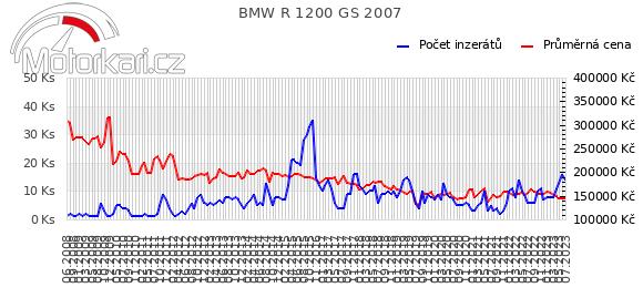 BMW R 1200 GS 2007