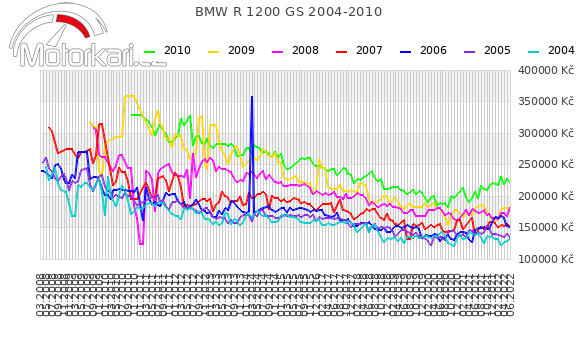 BMW R 1200 GS 2004-2010