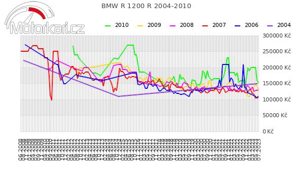 BMW R 1200 R 2004-2010