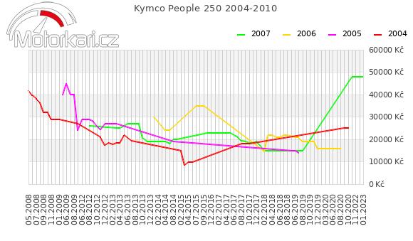 Kymco People 250 2004-2010