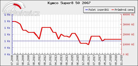 Kymco Super8 50 2007