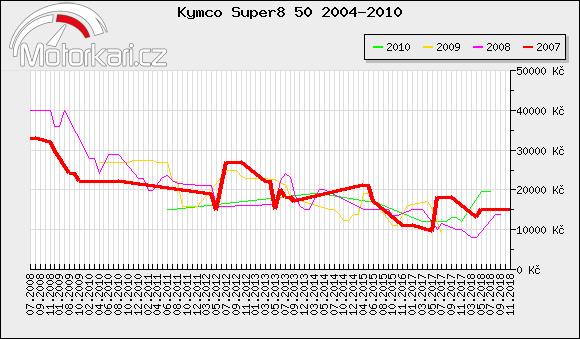 Kymco Super8 50 2004-2010