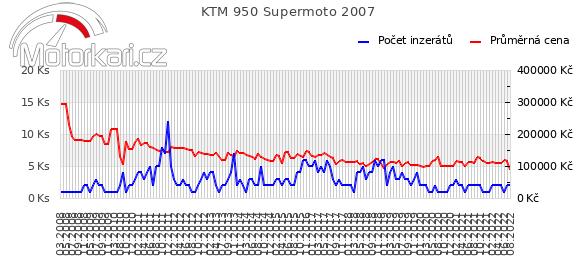 KTM 950 Supermoto 2007
