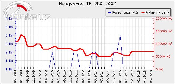 Husqvarna TE 250 2007