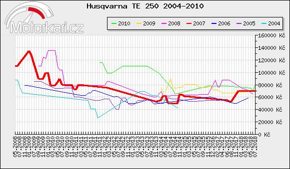 Husqvarna TE 250 2004-2010
